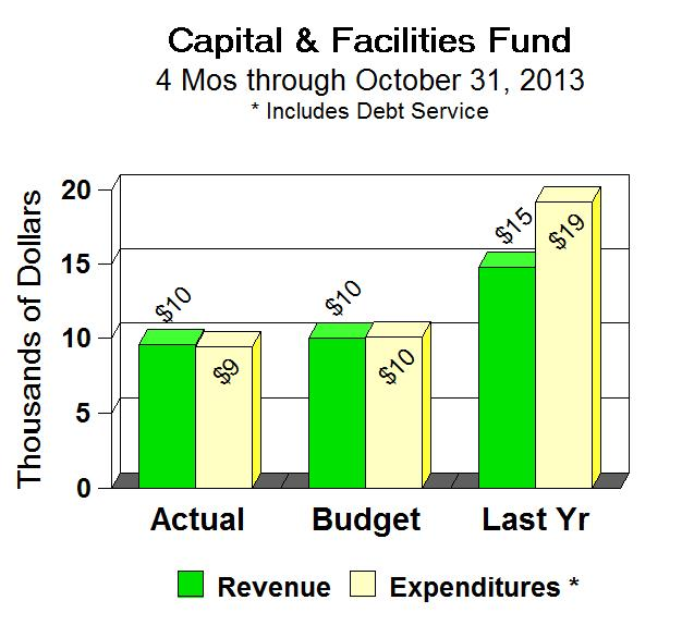 4 - Cap Fund chart