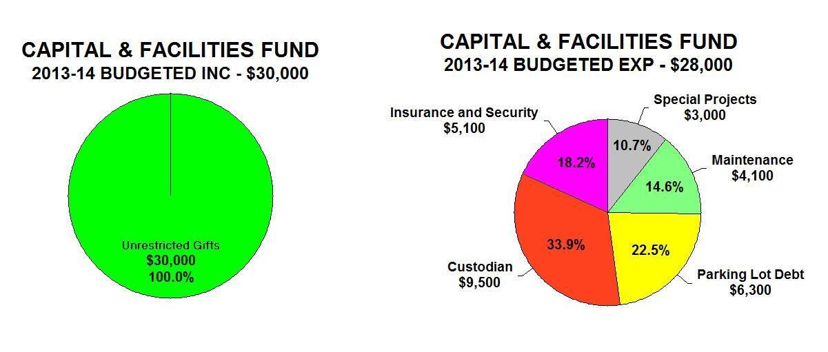5 - Cap Budget Pie KTT 11-13